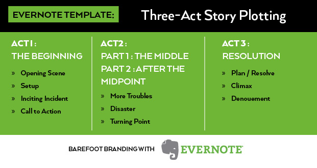 Evernote template three act story plotting