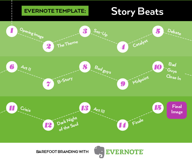 Evernote template story beats